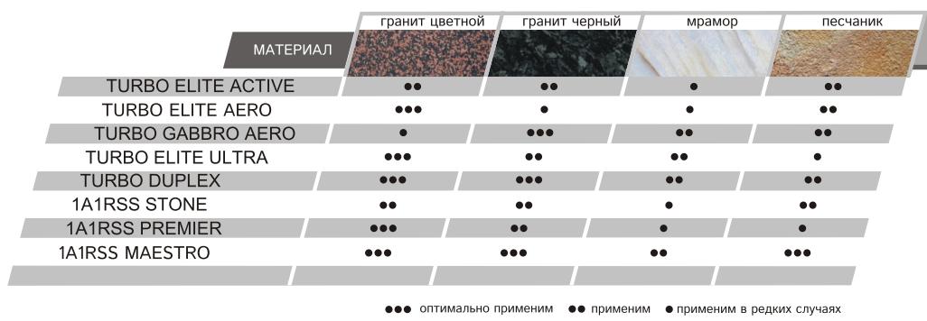 Круг алмазный Distar для резки природного камня на УШМ