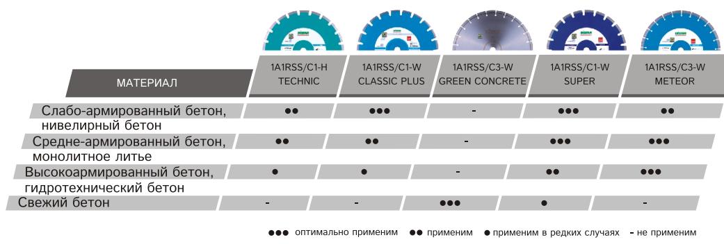 Алмазный отрезной круг Distar для резки бетона для бензореза и швонарезчика